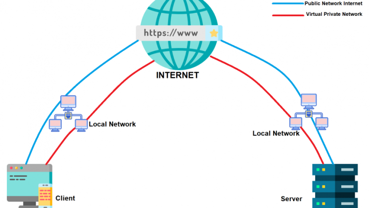 There are a lot of different options available in the VPN market, but what are the pro's and con's of using in this service
